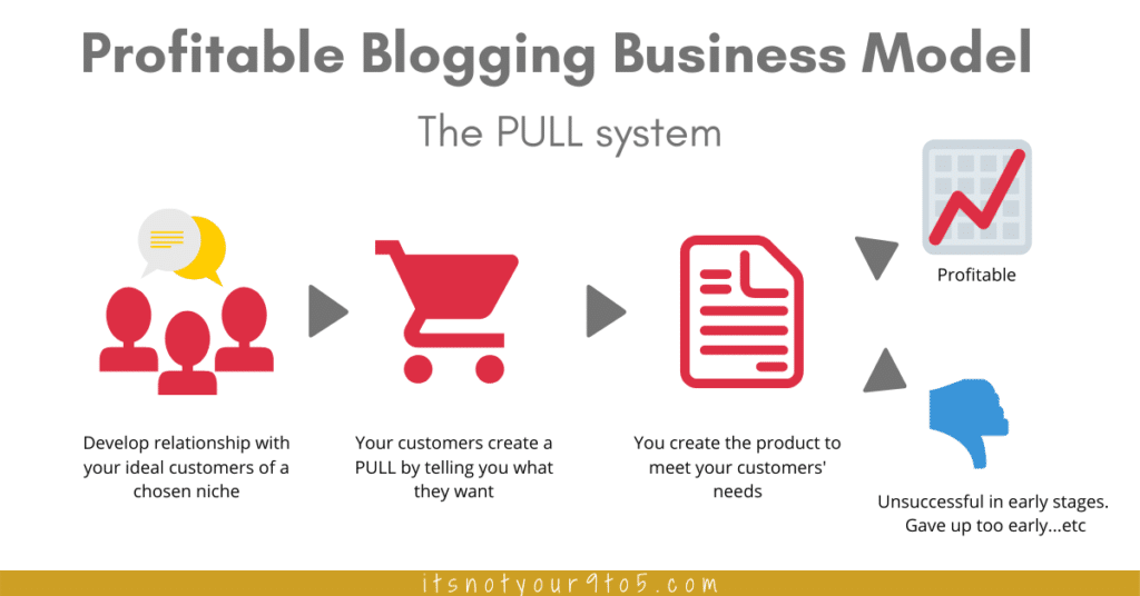 How to make blogging a Profitable Business - The Pull model