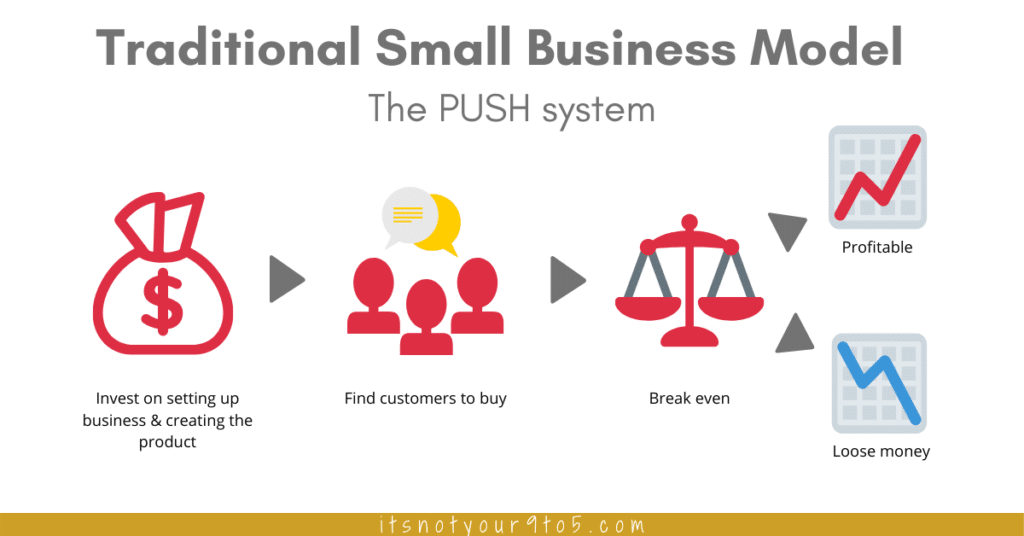How to make blogging a business - The Push model